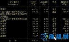 牛散二季度持股 赵建平坚守这家公司三年已赚数倍