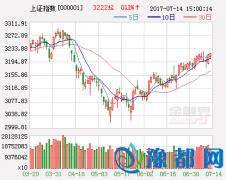 中信证券策略周报:穿越调整期 聚焦蓝筹
