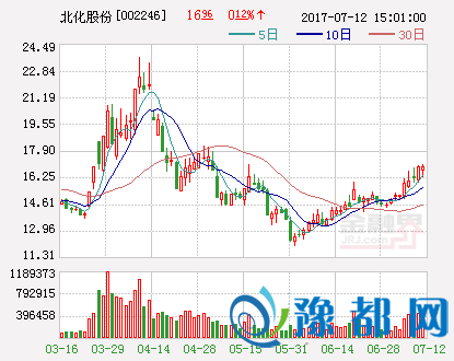快讯:北化股份复牌补跌 股价跌停