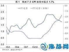 海通证券:预测7月CPI或降至1.7% 通胀短期无忧