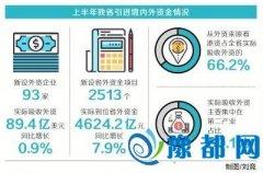 上半年河南吸收外资89.4亿美元 服务业成新热点