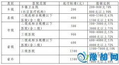 河南省城乡居民医疗保险政策全解读