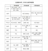 河南10月1日起上调最低工资标准 郑州每月最低1720元