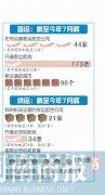 郑州客运继续站稳中部第一 将开3条国际航线