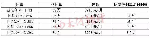 郑州首套房贷利率最高上浮30% 部分银行停贷