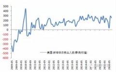 任泽平:美国非农超预期 国内货币政策稳健