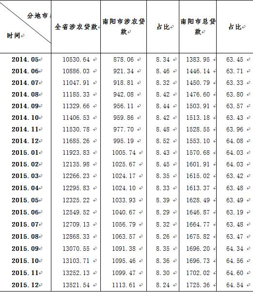 表1.2 2014年5月至2015年12月南阳市涉农贷款情况表 单位:亿元、%