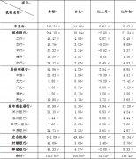 杨露:新常态背景下农村金融发展现状及政策建议