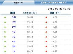 Shibor利率全线飘红 隔夜品种涨至2.01%