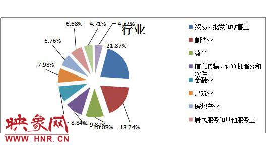 2017年第三季度用人单位所涉行业分布图