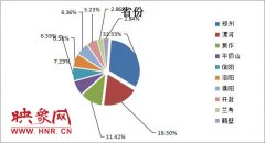 河南第三季度人才分析报告出炉:应届生入职月薪2500―3000元