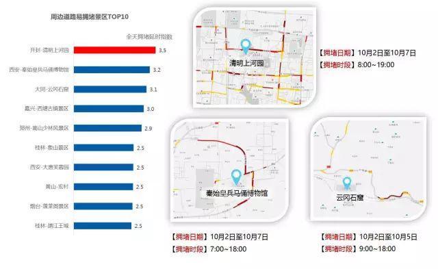 这十大路段、景区易拥堵 十一出行请收好这份预测