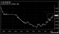 """基金经理微信响不停 中国投资者""""爱上""""美元债"""