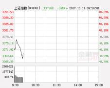 明日股市三大猜想及应对策略:维持区间震荡走势