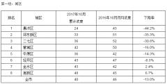 郑州十月上中旬大气质量考核出炉