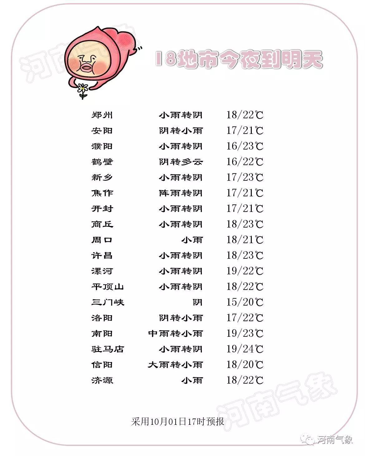 国庆8天假河南5天在雨中 最高气温直降8-10℃