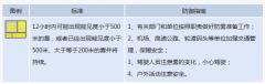 郑州发布大雾黄色预警:局地能见度小于200米