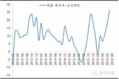 泽平宏观:二三线地产销售改善 钢煤有色价格上涨
