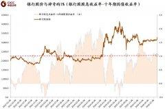 中金王汉锋:低利率与资金宽松是上涨的主要原因