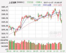 二线地产股领涨沪指3100关口失而复得