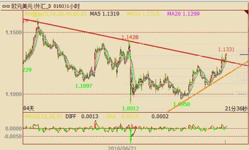 欧元多头欢欣鼓舞,美联储纪要之外还有哪些推手?