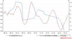 任泽平:房地产退潮后 市场面临几个关键性问题
