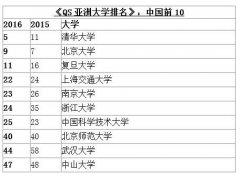 2016年QS亚洲大学排名:清华第五北大第九