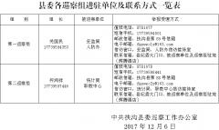 十三届中共扶沟县委第五轮巡察工作公 告