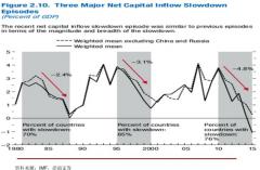 """全球货币政策转向""""保守"""" 新兴市场迎来蜜月期"""