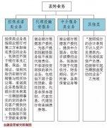 银监会明确银行表外业务监管体系和风险(附全文解读)