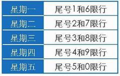 快讯!郑州确定2018继续限行 工作日每天限行2个号