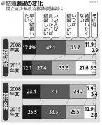 """日本调查:""""不想结婚""""的男性急剧增加(图)"""