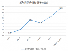 中国楼市年销售额超10万亿 高过韩国俄罗斯GDP