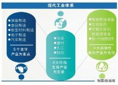 主攻产业结构优化升级建设制造强省