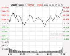 巨丰投顾:市场热点凌乱 突破需外力作用
