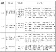 郑州14家工地和企业被通报 看看谁在顶风违纪为蓝天添霾