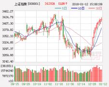 华讯投资午评:大盘补缺 20日线支撑或有反弹