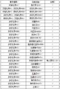 dbh123《热血三国2》9.20礼券翻倍兑豪礼活动