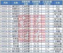 中报透露国家队最新持股动向:73股被清仓 具备3特点
