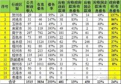城投公司政府债权对债务的保障程度(广西篇)