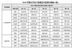 2016中国大学各学科门类专业排行榜??北大5项第1
