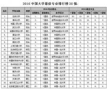 2016中国大学最佳专业排行榜?北京大学居首