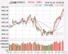 广州万隆:伪利空砸出黄金坑 午后突破年线一触即发?
