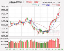 湘财证券策略周报:利好渐积累震荡上行成趋势