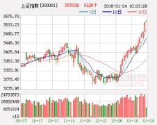 东北证券:扰动因素增多 关注国改、PPP等三大板块