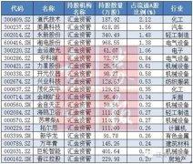 """中报透露""""国家队""""最新动向:清仓73股 具三特点"""