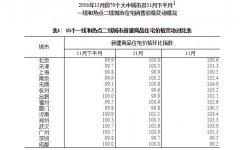11月70大中城市房价再降温 杭州深圳跌幅最大