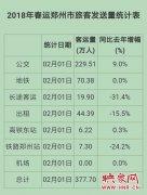 郑州交通委发布春运首日大数据 长途客运量下降超三成