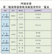 四届市委第二轮巡察巡察组及被巡察单位一览表