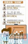 棋牌游戏自由贸易试验区 8个月新入驻企业1.9万家